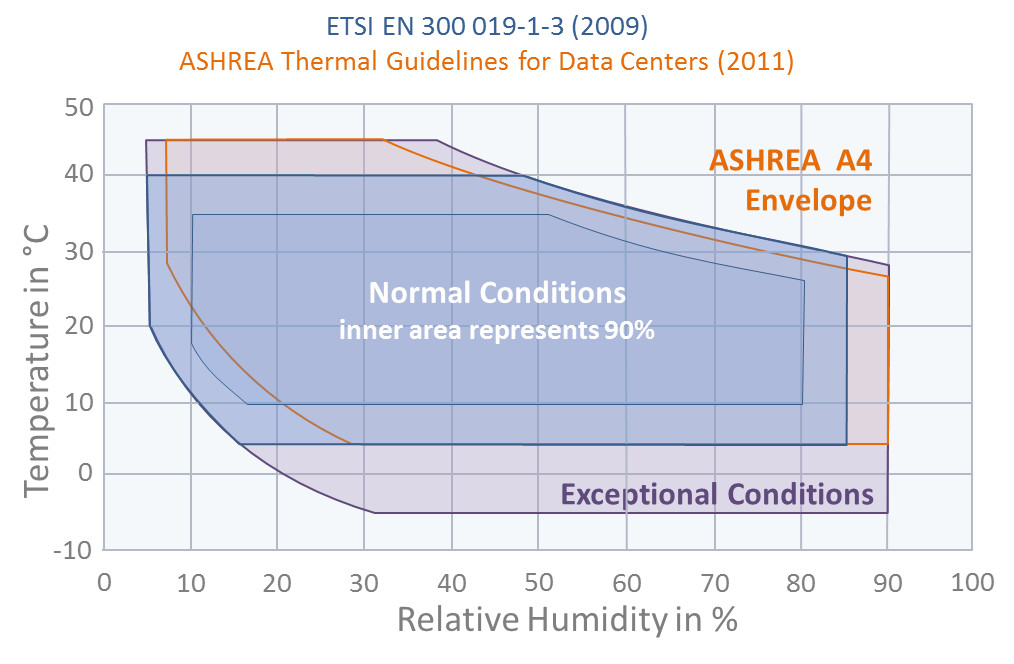 Allowable Temperature and Humidity for Data Centers