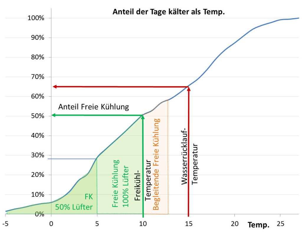 Temperature distribution in Frankfurt