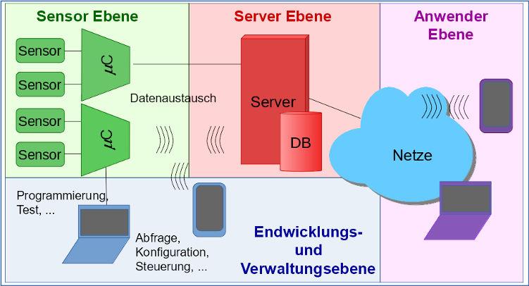 Sensor Netzwerk