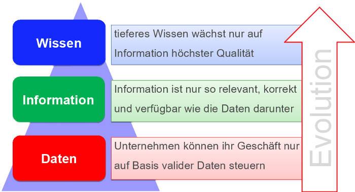 Daten => Information => Wissen