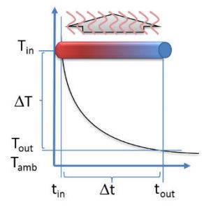 Venturi Effekt