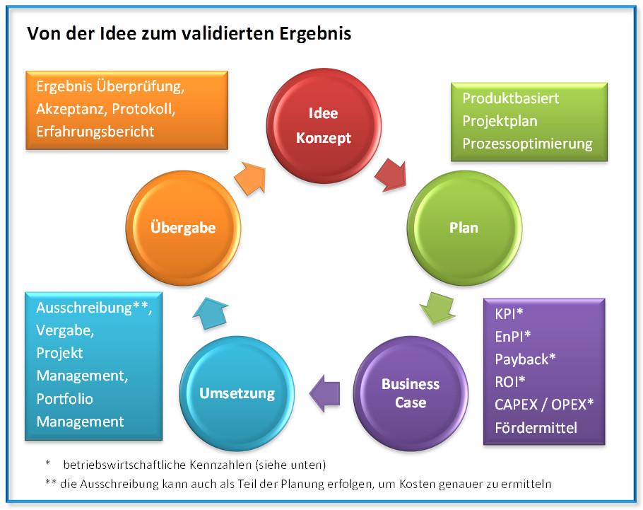 Energie Management Projekte - Projekt Managemnet Zyklus